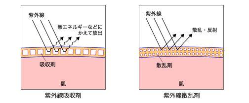 紫外線吸収剤と紫外線散乱剤